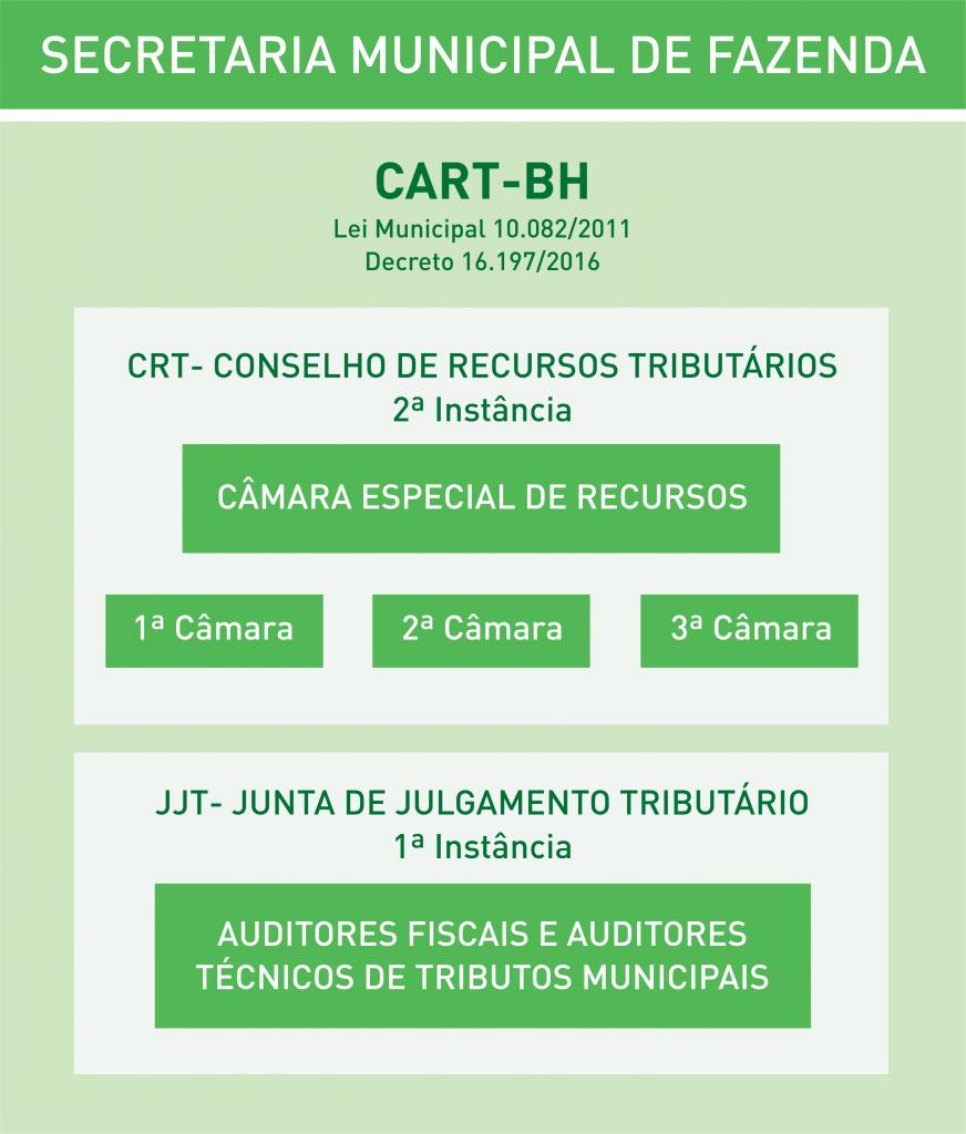 CART - ESTRUTURA
